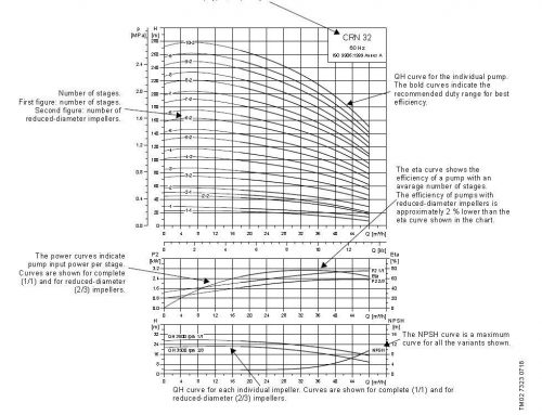 How to Read a Grundfos CR Pump Curve